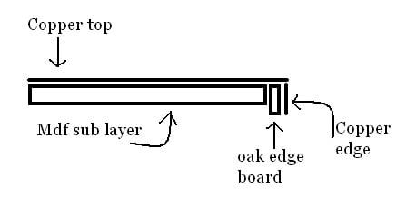 DIY copper countertops Tutorial  (8)
