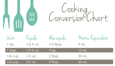 Cooking Conversion chart- imperial-metric