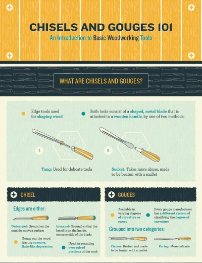Introduction to Basic Woodworking Tools Infographic