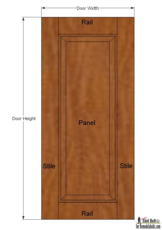 Build your own custom raised panel cabinet doors for your home or projects, great tutorial to show you how and what you need!