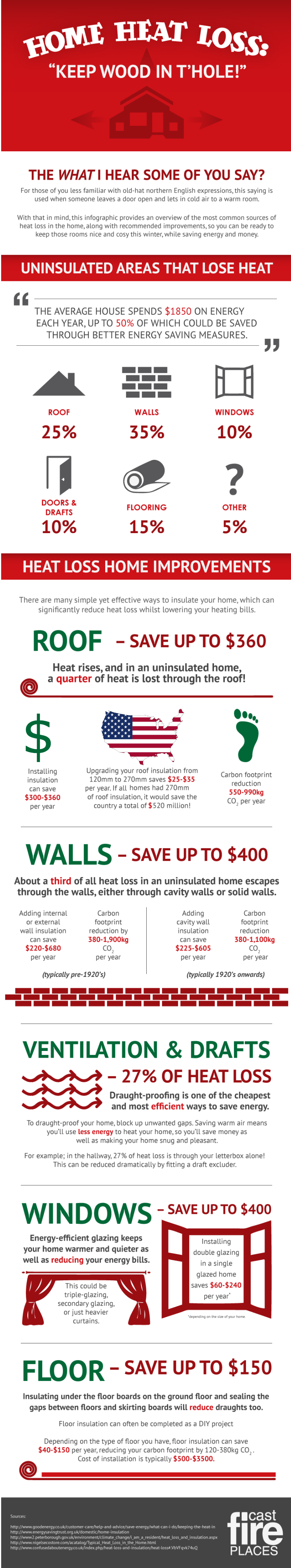Preventing Home Heat Loss Infographic, plus other ideas to get your home winter ready via Remodelaholic.com #winter #home #homeheatloss #homeimprovement #house