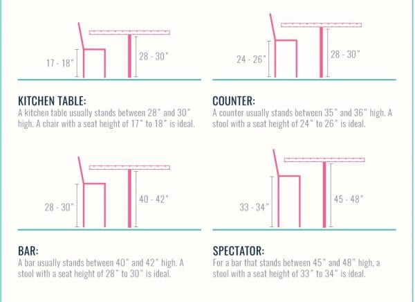 The Remodelaholic Guide to Dining Table Seating, Tablecloth Size, and Chair Height @Remodelaholic feat