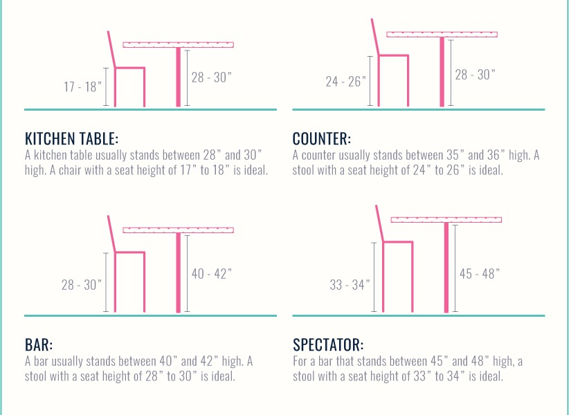 Remodelaholic The Guide To Dining Table Sizes Seating Tablecloth Size And Chair Height