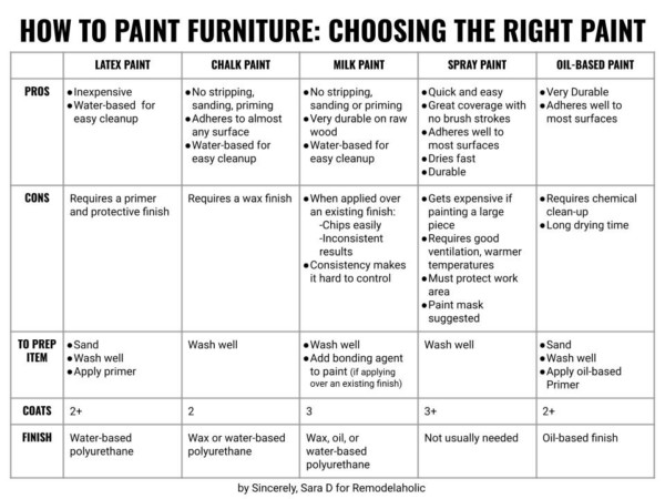 Painting Furniture, How To Choose The Right Paint By Sincerely Sara D On Remodelaholic